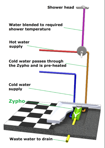 Greentherm zypho shower waste water heat recovery unit for How to get warm in a cold room