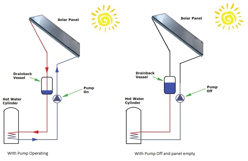 Drain Back Flat Plate Solar Panel System on solar system circuit diagram