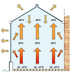 Heat Distribution on a room heated by Underfloor Heating