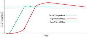 Thermal_Mass_Graph
