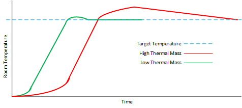 Thermal Mass Graph Effect Of On Underfloor Heating