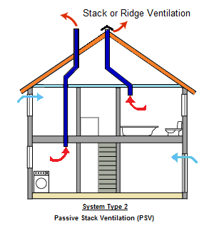 a look at ventilation and the different types of ventilation Some basic physiologic concepts to review (look in any good textbook or on the  web):  there are two basic types of mechanical ventilation and all of the various .